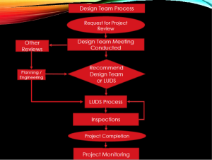 Design Team Process